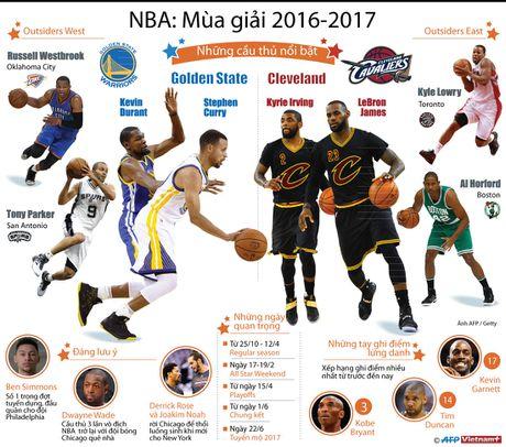 Nhung cau thu hua hen se tao 'suc nong' cho NBA mua giai 2016-17 - Anh 1