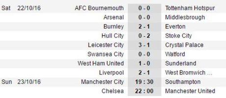 19h30 ngay 23/10, Man City vs Southampton: Giua con giong bao - Anh 2