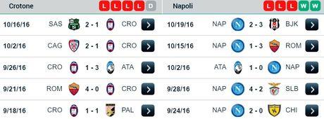 20h00 ngay 23/10, Crotone vs Napoli: Khong co kich ban cho truyen co tich - Anh 2