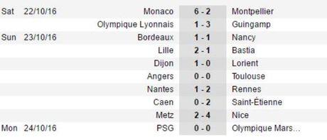 Vong 10 Ligue 1: PSG say chan, Nice vung chac ngoi dau - Anh 3