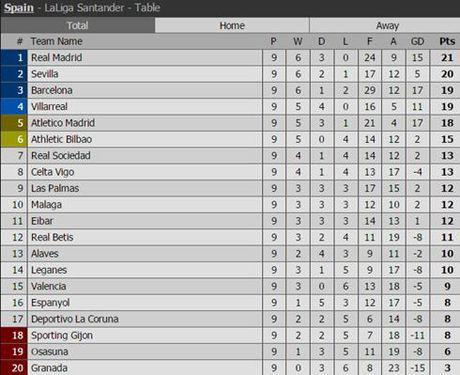 Clip Real Madrid 2-1 Athletic Bilbao: Tro lai ngoi dau - Anh 1