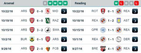 01h45 ngay 26/10, Arsenal vs Reading: Ban dap cho tuan moi thanh cong - Anh 2