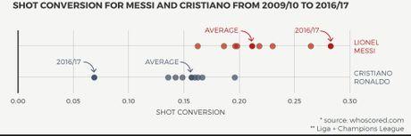 Thong ke gay soc ve Messi va Ronaldo - Anh 2