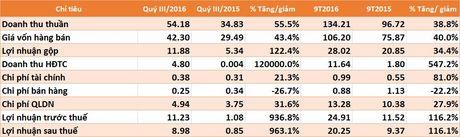 MAC lai 9 thang vuot 18,6% ke hoach ca nam - Anh 1