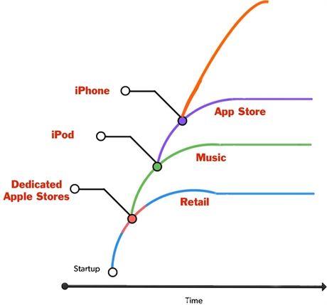 Vi sao Tim Cook se khong qua khoi cai bong cua Steve Jobs? - Anh 4