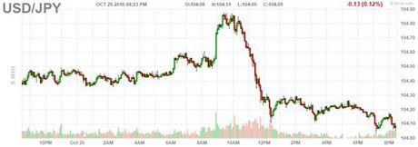 USD giam 0,1% so voi yen - Anh 1