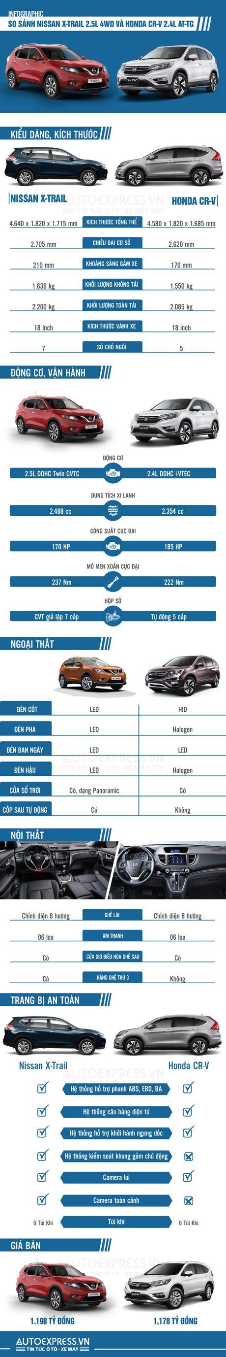 Chon Nissan X-Trail hay Honda CR-V khi cung tam gia? - Anh 1
