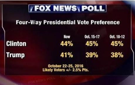 Ong Trump gap rut thu hep khoang cach phieu bau voi ba Clinton - Anh 1