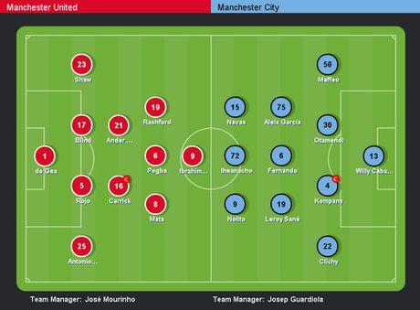 MU vs Man City (0-0, H1): Pep tung doi hinh du bi - Anh 6