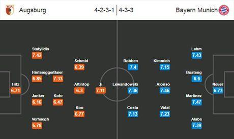 20h30 ngay 29/10, Augsburg vs Bayern Munich: Hum xam giuong oai - Anh 2