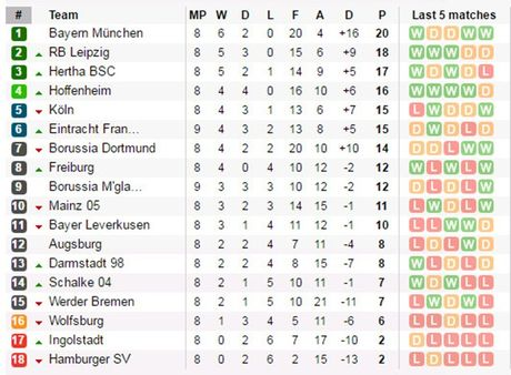 20h30 ngay 29/10, Augsburg vs Bayern Munich: Hum xam giuong oai - Anh 6