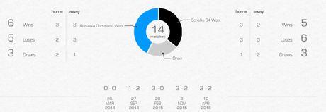 23h30 ngay 29/10, Dortmund vs Schalke: Dai chien vung Ruhr - Anh 2