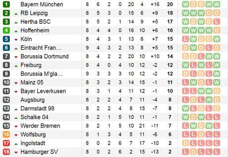 23h30 ngay 29/10, Dortmund vs Schalke: Dai chien vung Ruhr - Anh 5