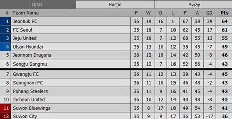Xuan Truong ghi dau an, Incheon United ha Pohang Steelers - Anh 2