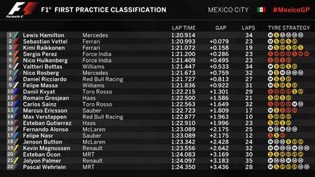 F1, dua thu Mexican GP: Bat ngo mang ten Ferrari - Anh 1