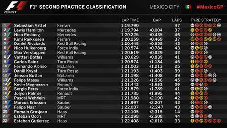 F1, dua thu Mexican GP: Bat ngo mang ten Ferrari - Anh 2