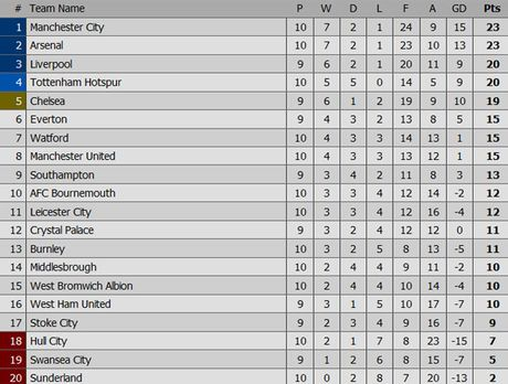 Tottenham hoa Leicester 1-1, Man City thang West Brom 4-0 - Anh 1