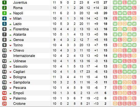 Higuain ghi ban khi gap doi bong cu, Juventus tiep tuc bay cao tai Serie A - Anh 4