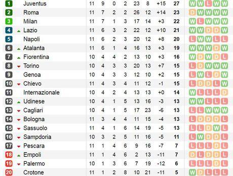 Empoli tu thu, Roma ngam ngui nhin Juventus bo xa voi khoang cach 4 diem - Anh 4