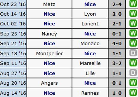 Nice 4-1 Nantes: Balotelli choi hay nhat tran - Anh 18
