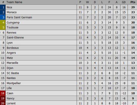 Nice 4-1 Nantes: Balotelli choi hay nhat tran - Anh 1