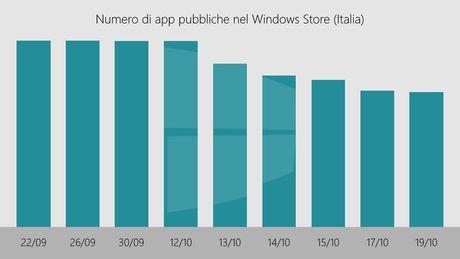 "Microsoft ""khai tu"" 90.000 ung dung tren Windows Store tai Italy - Anh 1"