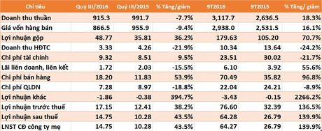 VGS (hop nhat) 9 thang lai gap 2,4 lan cung ky, vuot 67% ke hoach nam - Anh 1