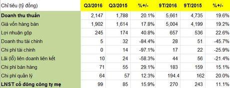 May Viet Tien dat 5.660 ty dong doanh thu sau 9 thang, loi nhuan vuot 12% ke hoach ca nam - Anh 1