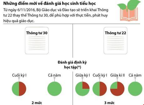 Hang loat chinh sach moi cuc thiet thuc tu thang 11/2016 - Anh 1