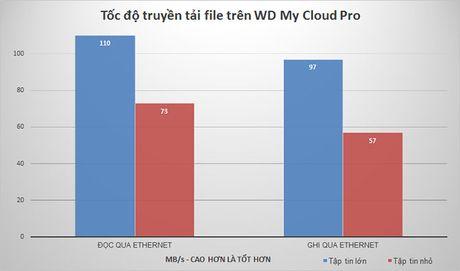 Danh gia WD My Cloud Pro: o cung mang cho nguoi sang tao noi dung - Anh 11