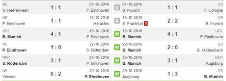 02h45 ngay 02/11, PSV Eindhoven vs Bayern Munich: Khong con cho cho thu nghiem - Anh 2