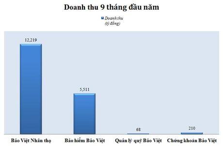 'Ong lon' nganh bao hiem: 9 thang hoan thanh 90% ke hoach - Anh 2