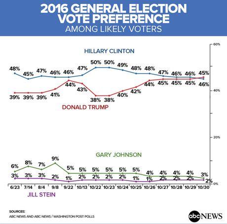 Trump lan dau vuot qua Hillary Clinton ke tu thang 5 - Anh 2
