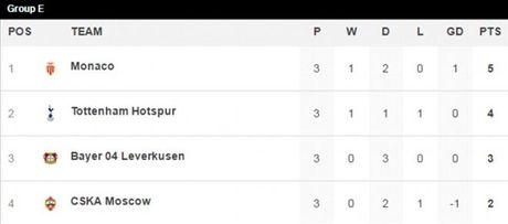 Thong tin va du doan tran Tottenham vs Leverkusen, 02h45 ngay 3/11 - Anh 3