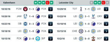 02h45 ngay 03/11, Kobenhavn vs Leicester: Cuoc cham tran bat ngo giua 'Vua Anh' va 'Vua Dan Mach' - Anh 2