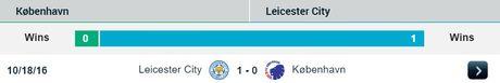 02h45 ngay 03/11, Kobenhavn vs Leicester: Cuoc cham tran bat ngo giua 'Vua Anh' va 'Vua Dan Mach' - Anh 3