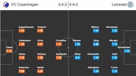 02h45 ngay 03/11, Kobenhavn vs Leicester: Cuoc cham tran bat ngo giua 'Vua Anh' va 'Vua Dan Mach' - Anh 4