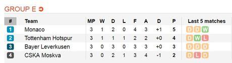 02h45 ngay 03/11, Tottenham Hotspur vs Bayer Leverkusen: Ba diem la le song - Anh 5
