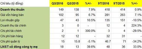SFI dat 48 ty dong loi nhuan sau 9 thang, tang 33% so voi cung ky nam 2015 - Anh 1