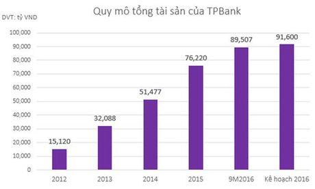 Sau 4 nam, quy mo tong tai san TPBank tang 6 lan - Anh 1