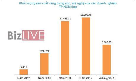 TP.HCM co khoang 2.000 doanh nghiep dang hoat dong kinh doanh vang - Anh 1