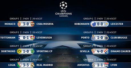 Ket qua vong bang Champions League rang sang 3.11 - Anh 2