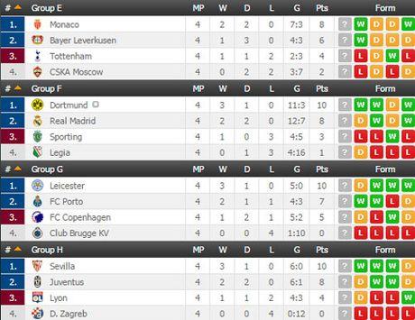 Ket qua vong bang Champions League rang sang 3.11 - Anh 3
