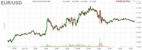Dong USD chung da giam sau quyet dinh cua Fed - Anh 1
