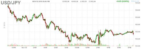 Dong USD chung da giam sau quyet dinh cua Fed - Anh 2