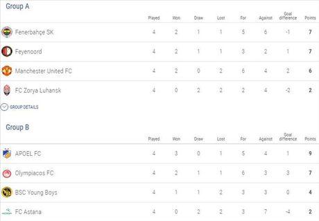 Europa League: MU nguy co bi loai, xac dinh 4 doi gianh ve som di tiep - Anh 4