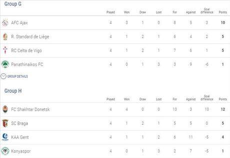 Europa League: MU nguy co bi loai, xac dinh 4 doi gianh ve som di tiep - Anh 7
