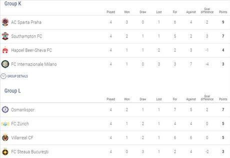 Europa League: MU nguy co bi loai, xac dinh 4 doi gianh ve som di tiep - Anh 9