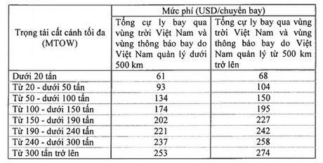 Quy dinh ve muc thu phi doi voi chuyen bay qua vung troi Viet Nam - Anh 4