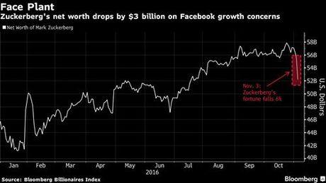 Ong chu Facebook mat 3 ty USD mot ngay - Anh 1